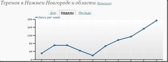 teremoknnov statistic